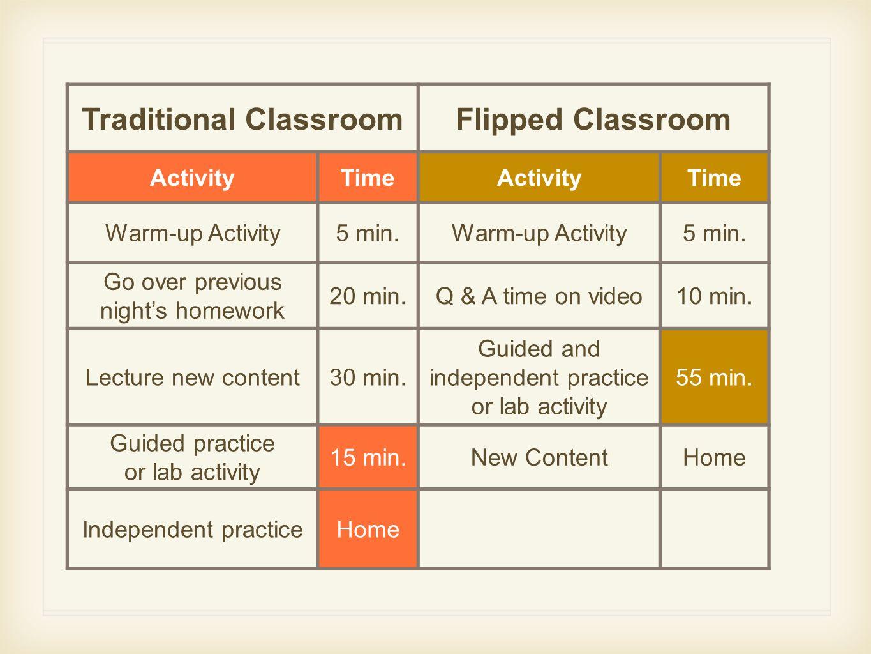 Traditional ClassroomFlipped Classroom ActivityTimeActivityTime Warm-up Activity5 min.Warm-up Activity5 min.