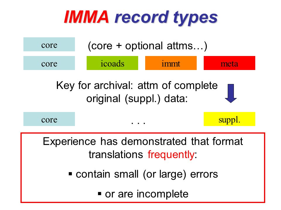 IMMA record types core icoadsimmt suppl. meta... Key for archival: attm of complete original (suppl.) data: Experience has demonstrated that format tr