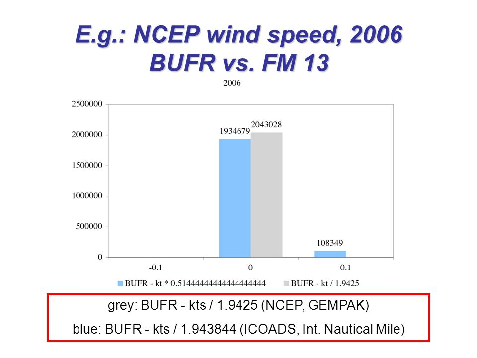 E.g.: NCEP wind speed, 2006 BUFR vs. FM 13 grey: BUFR - kts / 1.9425 (NCEP, GEMPAK) blue: BUFR - kts / 1.943844 (ICOADS, Int. Nautical Mile)