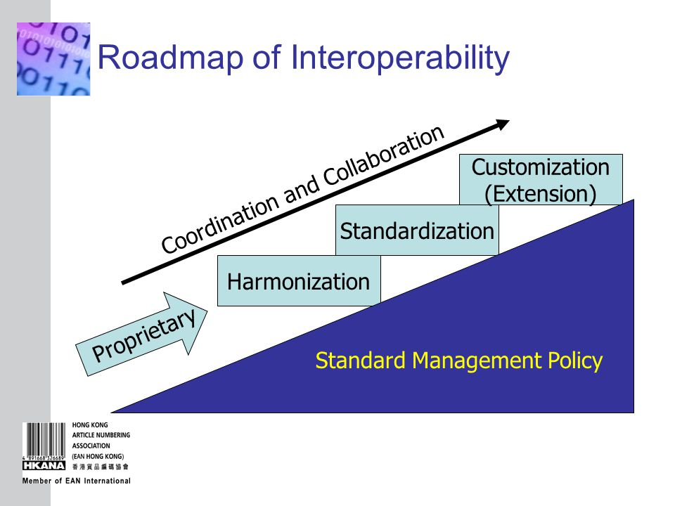 INSERT GRAPHIC SQUARE HERE Roadmap of Interoperability Harmonization Standardization Customization (Extension) Coordination and Collaboration Standard Management Policy Proprietary