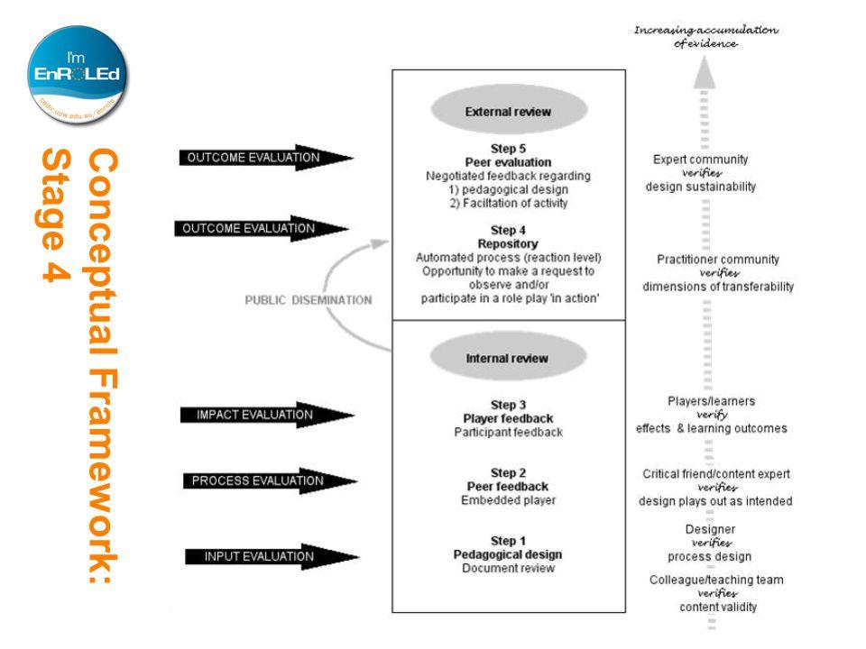 Conceptual Framework:Stage 4