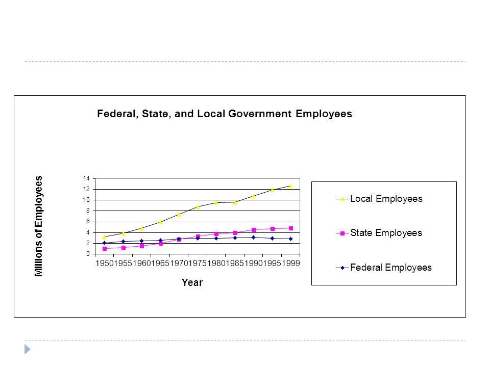IV.Influences of Bureaucratic Behavior A. Recruitment and retention 1.