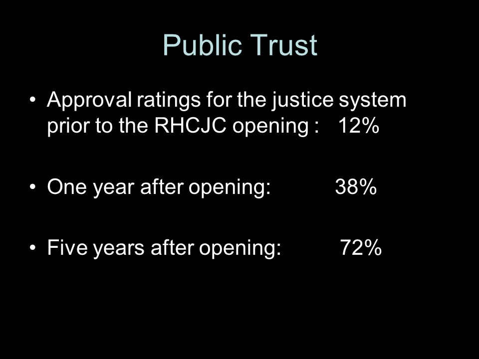 Public Trust Approval ratings for the justice system prior to the RHCJC opening : 12% One year after opening: 38% Five years after opening: 72%