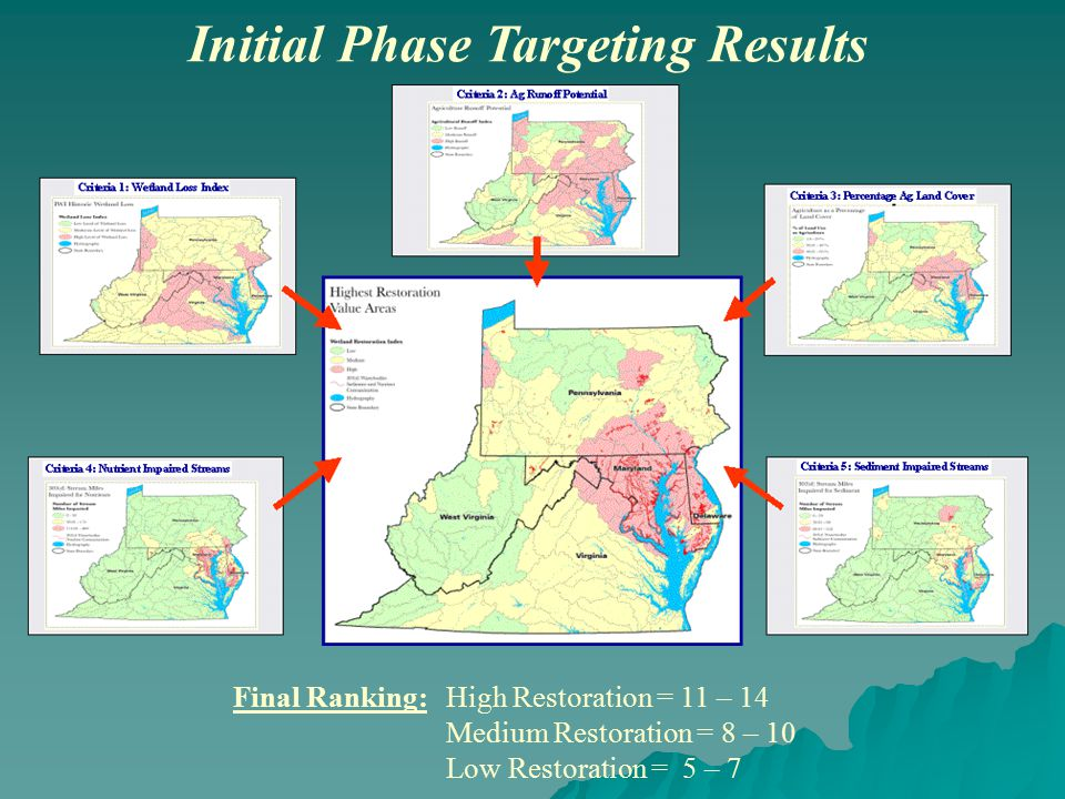 Initial Phase Targeting Results Final Ranking: High Restoration = 11 – 14 Medium Restoration = 8 – 10 Low Restoration = 5 – 7