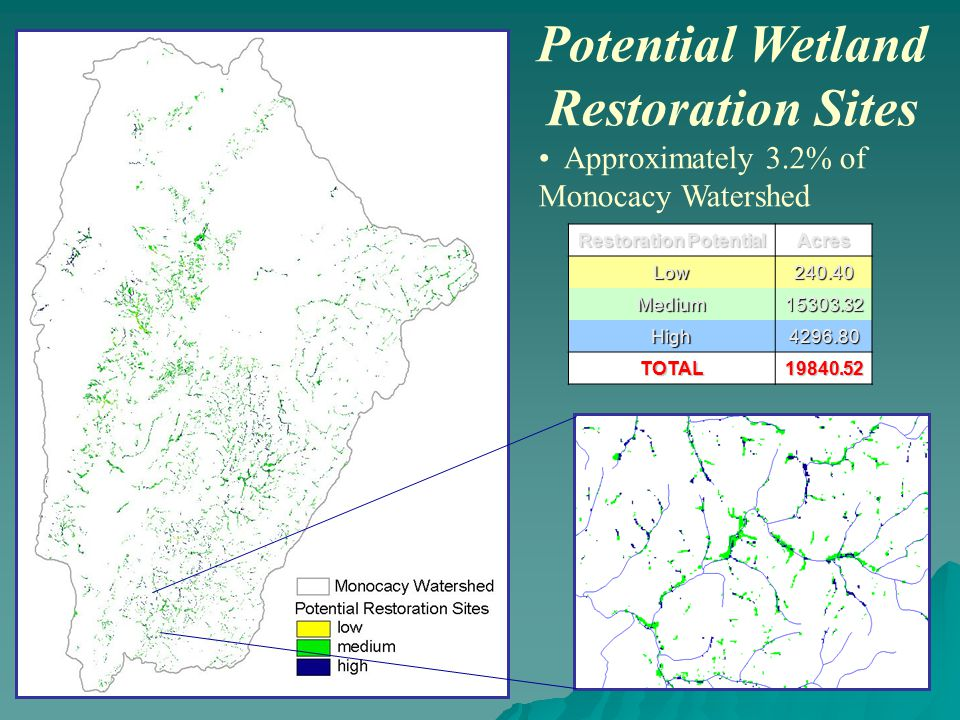 Potential Wetland Restoration Sites Approximately 3.2% of Monocacy Watershed Restoration Potential AcresLow240.40 Medium15303.32 High4296.80 TOTAL19840.52