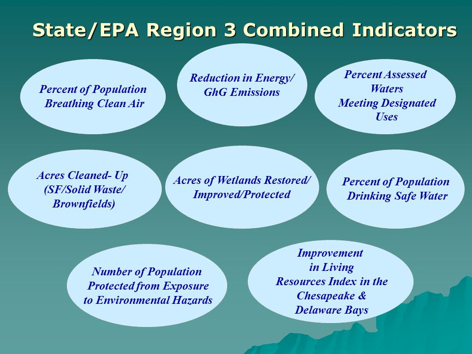 Number of Population Protected from Exposure to Environmental Hazards Acres Cleaned- Up (SF/Solid Waste/ Brownfields) Percent of Population Breathing Clean Air Reduction in Energy/ GhG Emissions Improvement in Living Resources Index in the Chesapeake & Delaware Bays Acres of Wetlands Restored/ Improved/Protected Percent of Population Drinking Safe Water Percent Assessed Waters Meeting Designated Uses State/EPA Region 3 Combined Indicators