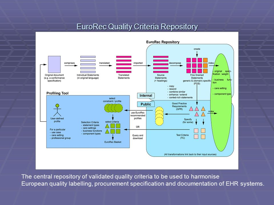 The central repository of validated quality criteria to be used to harmonise European quality labelling, procurement specification and documentation o