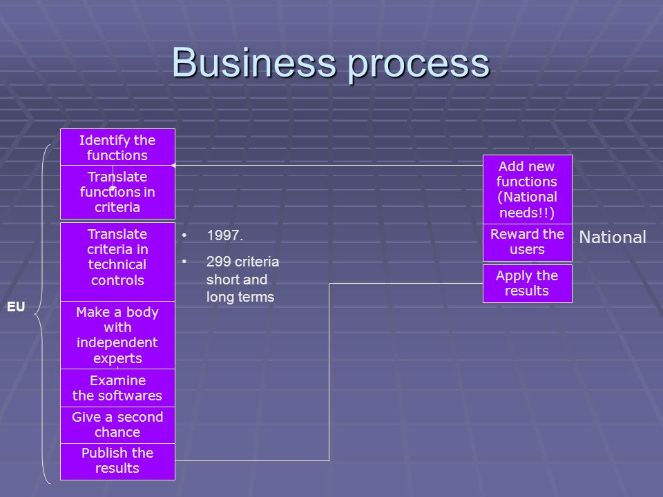 Business process Identify the functions Translate functions in criteria Translate criteria in technical controls Make a body with independent experts Publish the results Give a second chance Apply the results Reward the users Add new functions (National needs!!) EU 1997.