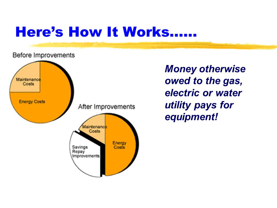 Here's How It Works...… Money otherwise owed to the gas, electric or water utility pays for equipment!