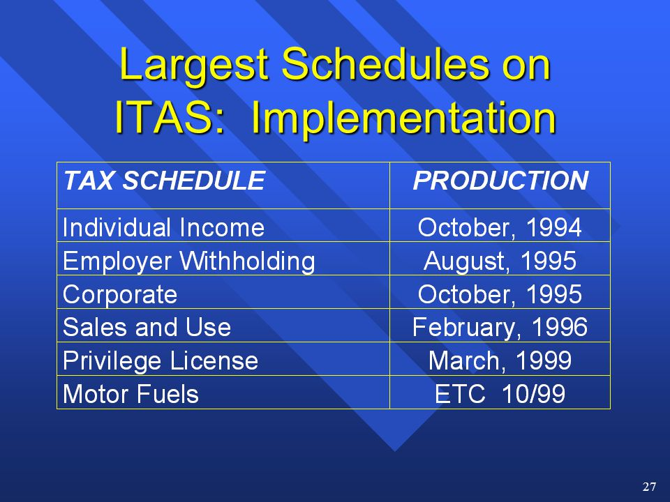 27 Largest Schedules on ITAS: Implementation