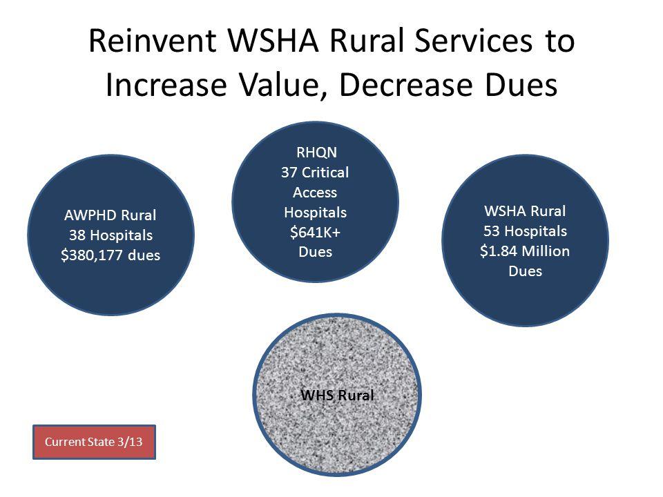Reinvent WSHA Rural Services to Increase Value, Decrease Dues AWPHD Rural 38 Hospitals $380,177 dues WSHA Rural 53 Hospitals $1.84 Million Dues RHQN 37 Critical Access Hospitals $641K+ Dues WHS Rural Current State 3/13