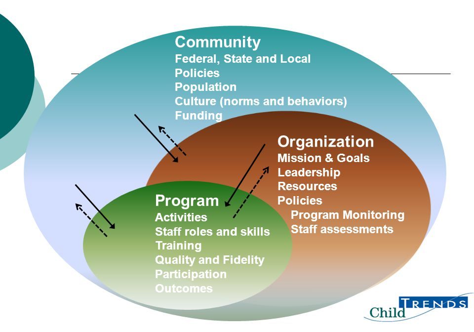 Community Federal, State and Local Policies Population Culture (norms and behaviors) Funding Organization Mission & Goals Leadership Resources Policie