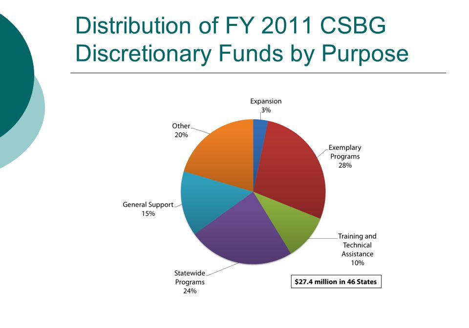 Distribution of FY 2011 CSBG Discretionary Funds by Purpose