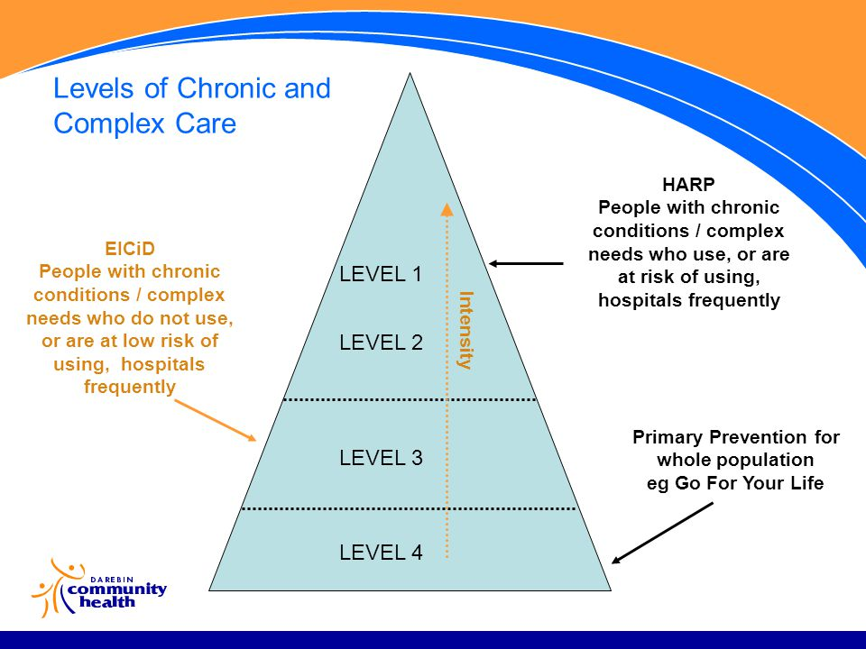 LEVEL 4 LEVEL 3 LEVEL 2 LEVEL 1 Levels of Chronic and Complex Care Primary Prevention for whole population eg Go For Your Life HARP People with chronic conditions / complex needs who use, or are at risk of using, hospitals frequently EICiD People with chronic conditions / complex needs who do not use, or are at low risk of using, hospitals frequently Intensity