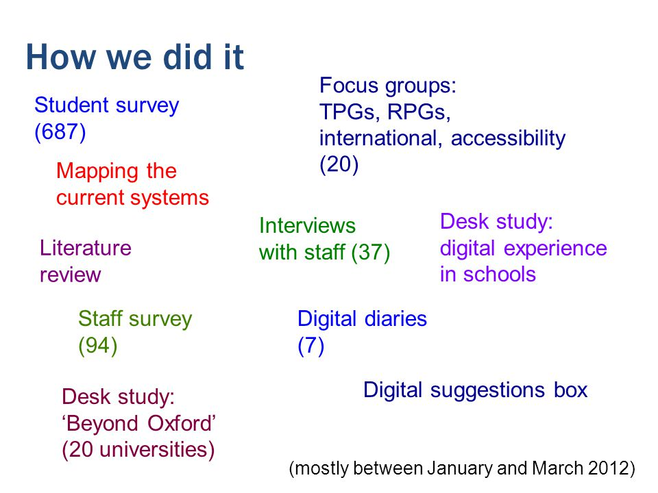 How we did it Student survey (687) Staff survey (94) Interviews with staff (37) Digital diaries (7) Digital suggestions box Focus groups: TPGs, RPGs, international, accessibility (20) Desk study: 'Beyond Oxford' (20 universities) Desk study: digital experience in schools Mapping the current systems (mostly between January and March 2012) Literature review