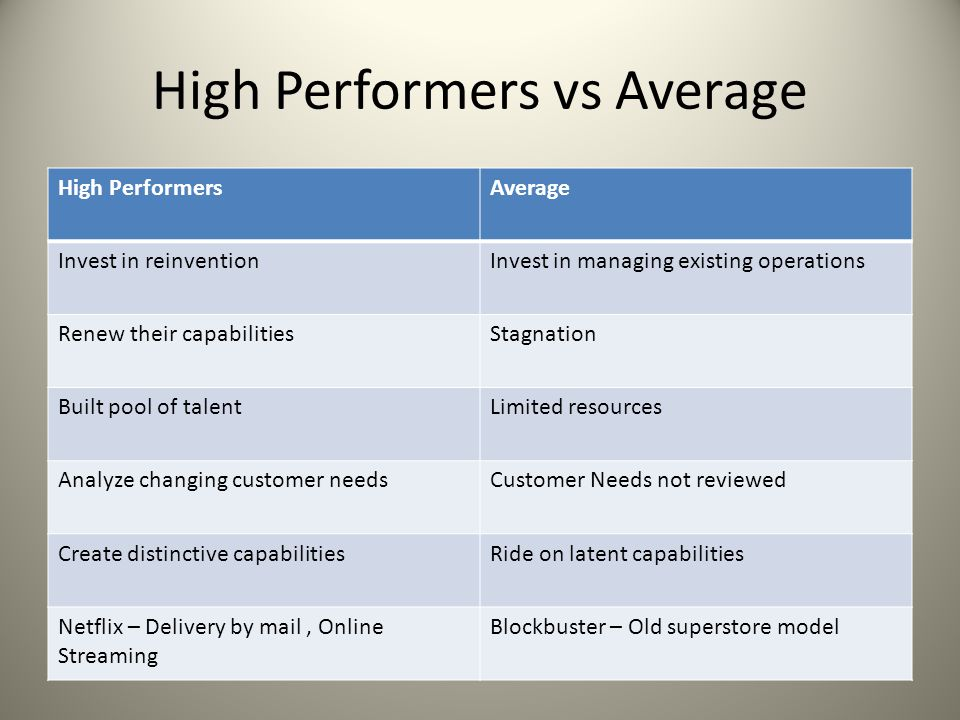 High Performers vs Average High PerformersAverage Invest in reinventionInvest in managing existing operations Renew their capabilitiesStagnation Built pool of talentLimited resources Analyze changing customer needsCustomer Needs not reviewed Create distinctive capabilitiesRide on latent capabilities Netflix – Delivery by mail, Online Streaming Blockbuster – Old superstore model