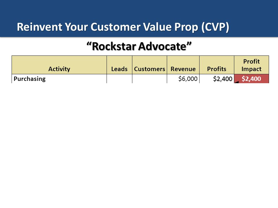 bill@customerreferenceforum.com ©Copyright 2013 by Bill Lee Value to Customer Value to Firm CommodityOutcome Transaction Loyalty Growth Acceleration Level 4 CVP Peer Influence Advocacy Reinvent Your Customer Value Prop (CVP) ??