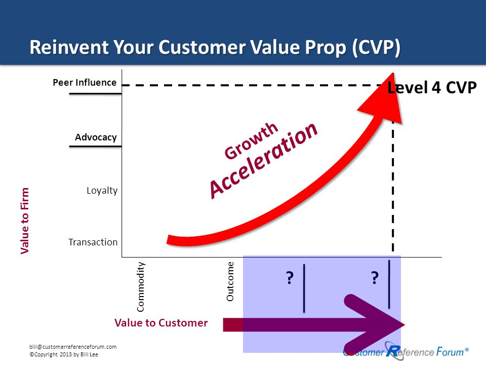 bill@customerreferenceforum.com ©Copyright 2013 by Bill Lee Value to Customer Value to Firm CommodityOutcome Transaction Loyalty Growth Acceleration Level 4 CVP Peer Influence Advocacy Reinvent Your Customer Value Prop (CVP)