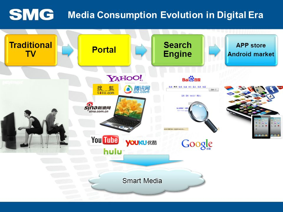Traditional TV Portal Search Engine APP store Android market Media Consumption Evolution in Digital Era