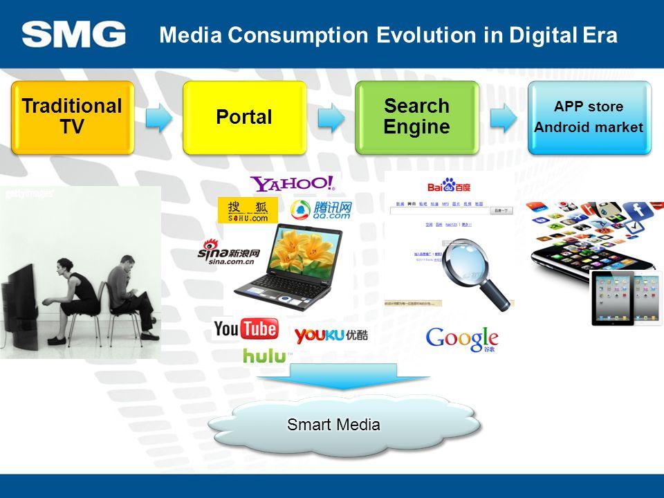 Broadband life IPTV Mobile TV Web-iTV e-Paper WAP SNS Changes in TV Viewer Demand: Multiplied Platforms