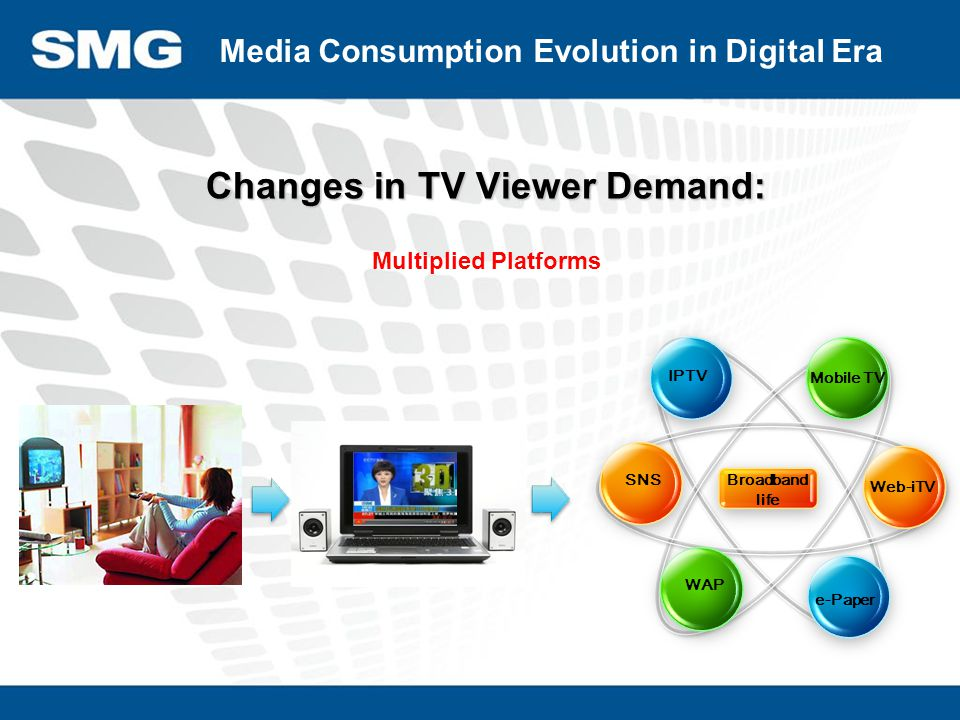 Broadband life IPTV Mobile TV Web-iTV e-Paper WAP SNS Changes in TV Viewer Demand: Multiplied Platforms