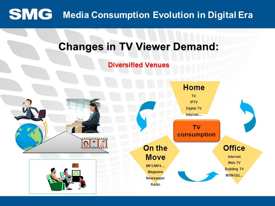 Changes in TV Viewer Demand: Fragmented Time Media Consumption Evolution in the Digital Era Online and digital viewing has become a challenge to traditional television In IPTV accessible households