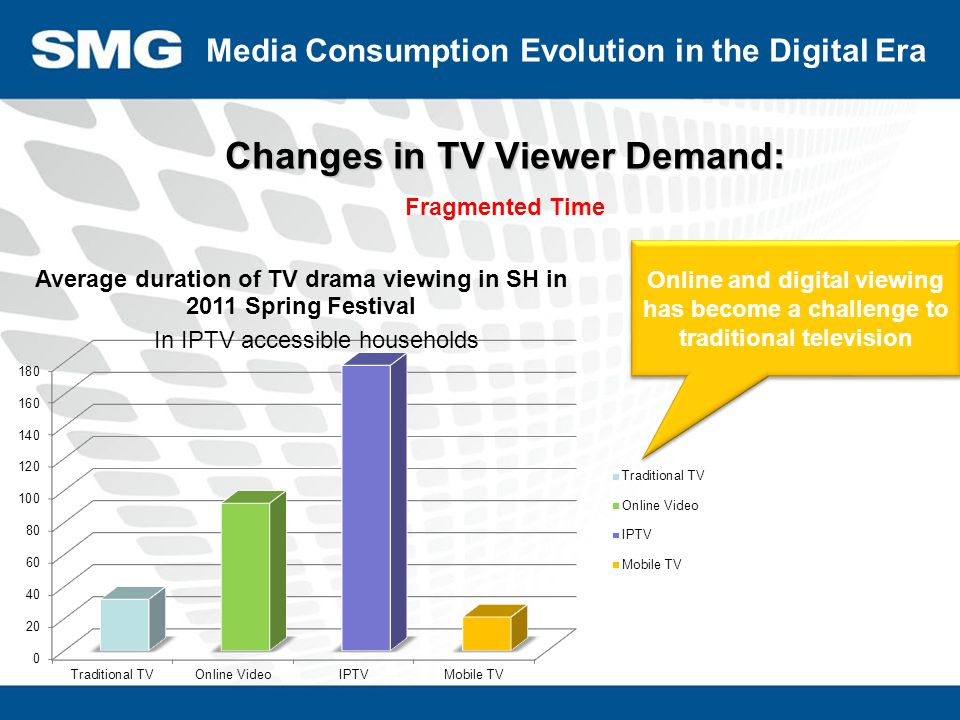 Experience Watch SMG Digital Strategy Repurpose content production to create new media experience Content SNS IPTV Time-shifting, VOD, Playback PAD Connect TV VOD Smart Push TV-Shopping Broadband TV BBS Community Digital cable TV HDTV Live Mobile TV