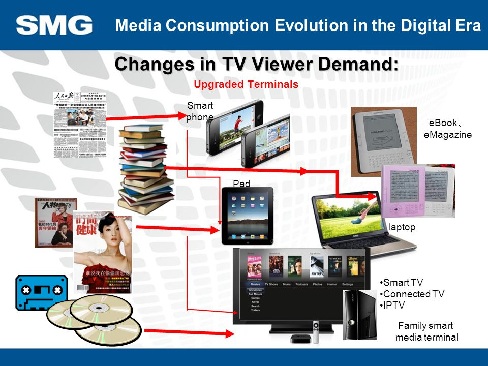 Changes in TV Viewer Demand: Upgraded Terminals Media Consumption Evolution in the Digital Era Smart phone eBook 、 eMagazine Pad Smart TV Connected TV