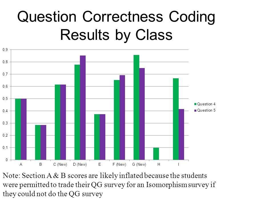Question Correctness Coding Results by Class Note: Section A & B scores are likely inflated because the students were permitted to trade their QG survey for an Isomorphism survey if they could not do the QG survey