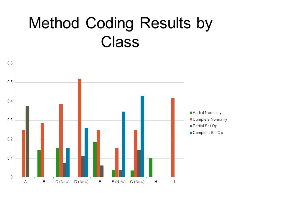 Method Coding Results by Class