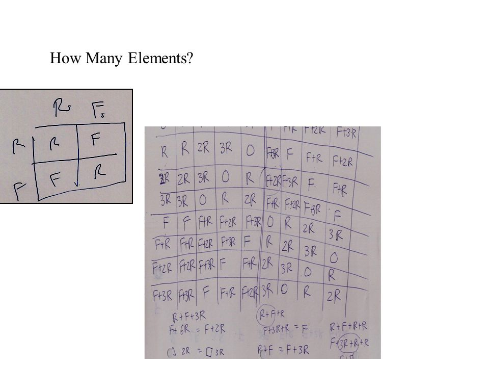 How Many Elements