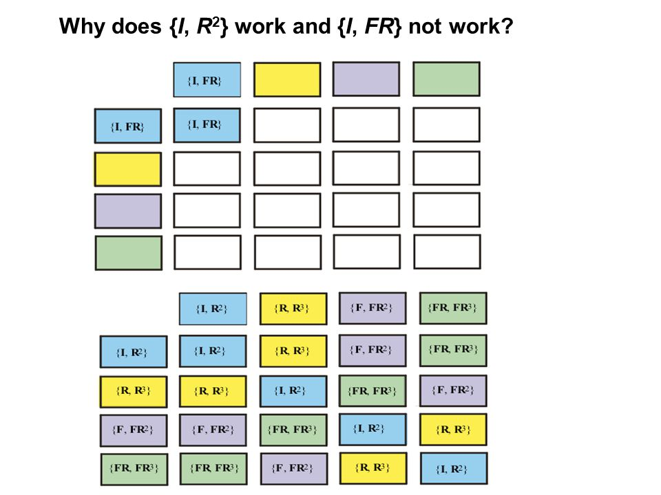 Why does {I, R 2 } work and {I, FR} not work