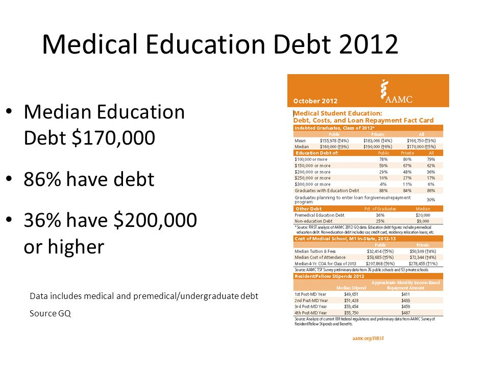 Medical Education Debt 2012 Median Education Debt $170,000 86% have debt 36% have $200,000 or higher Data includes medical and premedical/undergraduate debt Source GQ