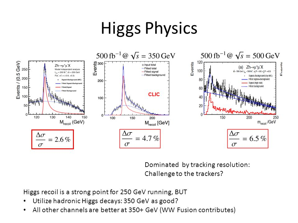 Higgs Physics Dominated by tracking resolution: Challenge to the trackers.