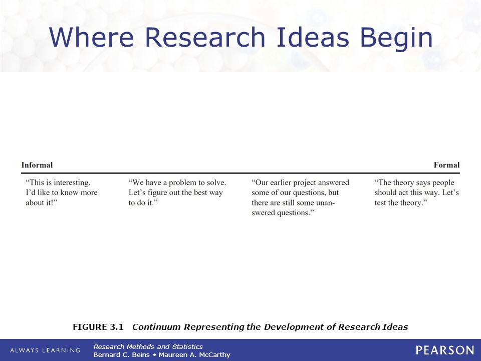 Research Methods and Statistics Bernard C. Beins Maureen A. McCarthy FIGURE 3.1 Continuum Representing the Development of Research Ideas Where Researc