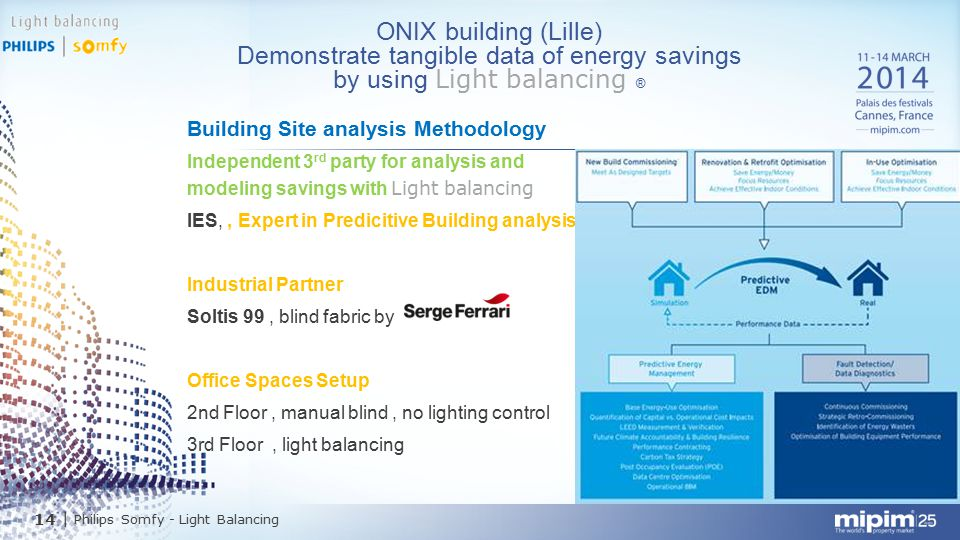 14  Philips Somfy - Light Balancing Building Site analysis Methodology Independent 3 rd party for analysis and modeling savings with Light balancing I