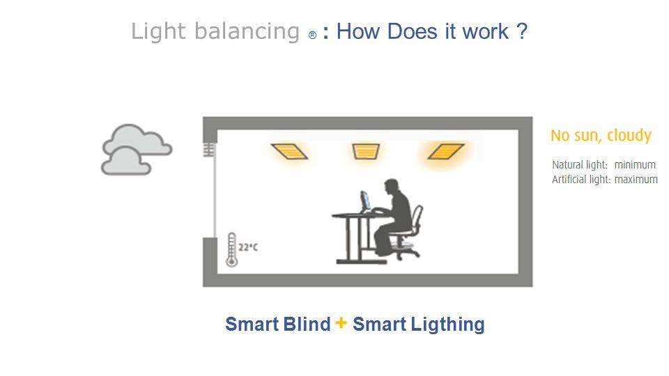 6| Philips Somfy - Light Balancing Smart Blind + Smart Ligthing Light balancing ® : How Does it work ?
