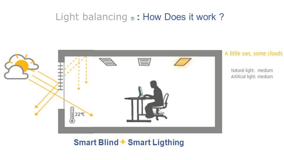 6  Philips Somfy - Light Balancing Smart Blind + Smart Ligthing Light balancing ® : How Does it work ?