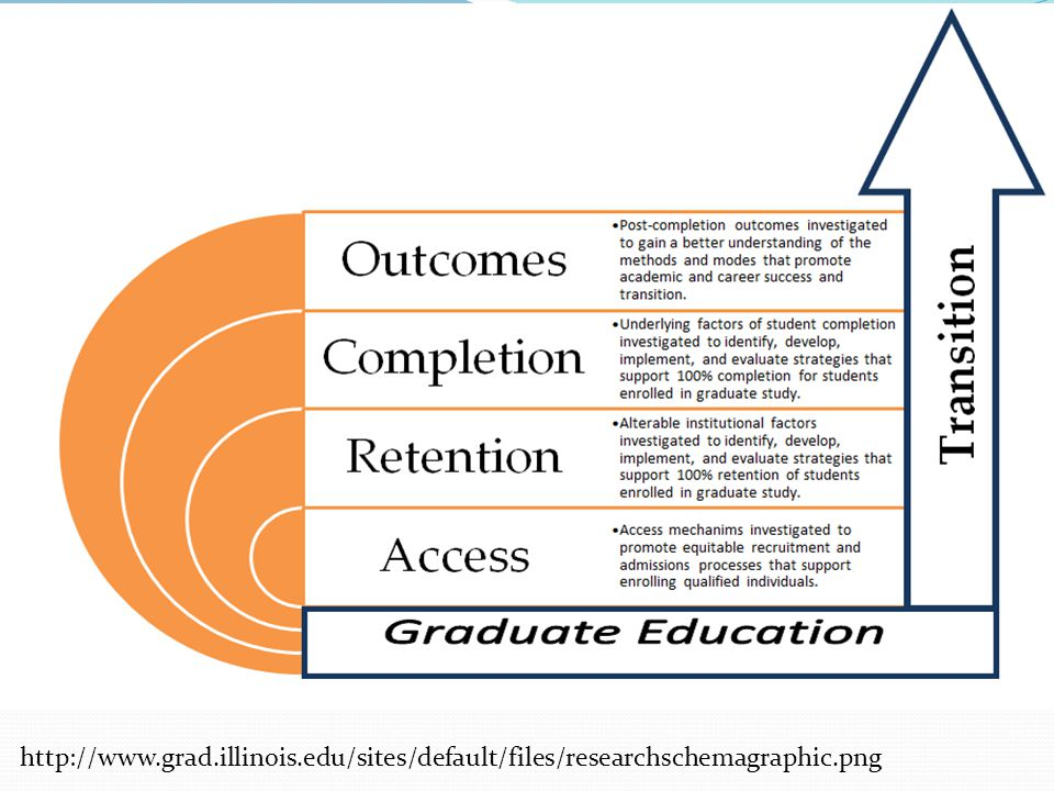 http://www.grad.illinois.edu/sites/default/files/researchschemagraphic.png