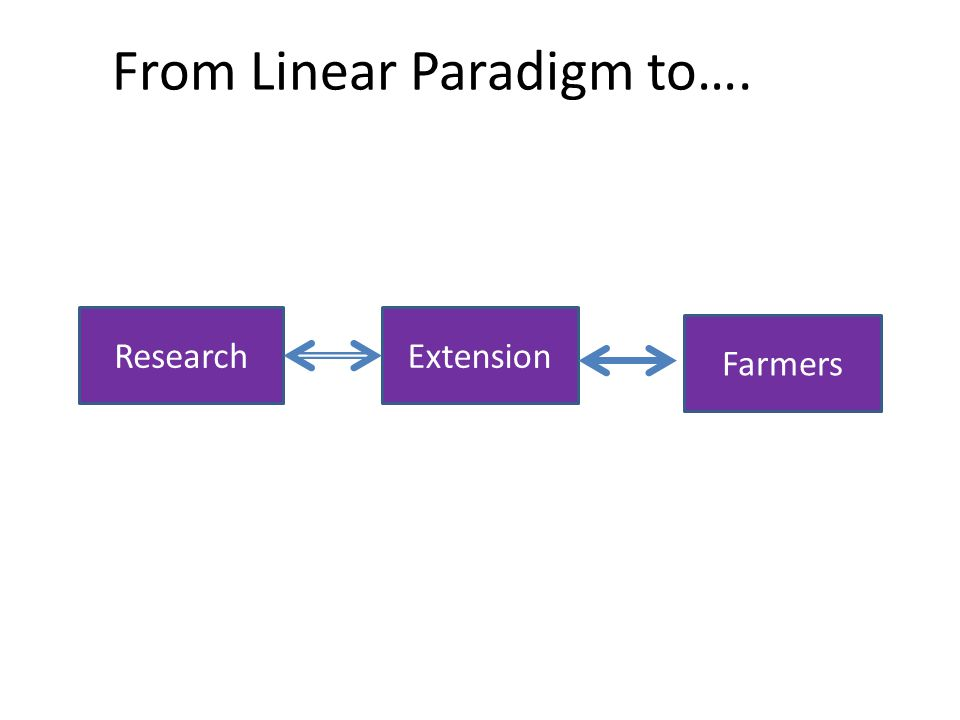 From Linear Paradigm to…. ResearchExtension Farmers