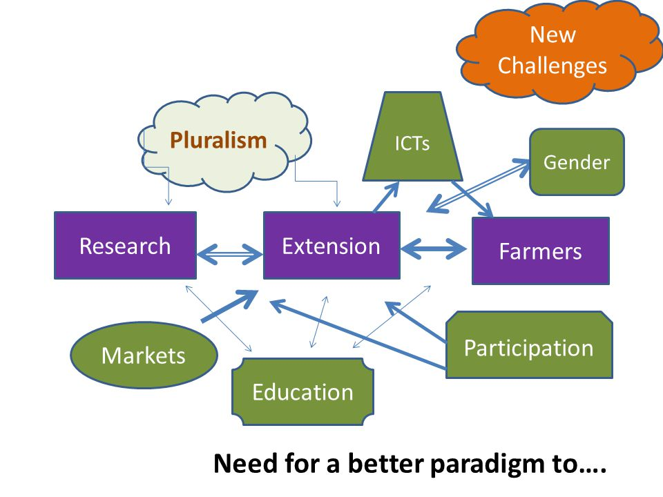 ResearchExtension Farmers Markets Participation Gender ICTs Pluralism New Challenges Education Need for a better paradigm to….
