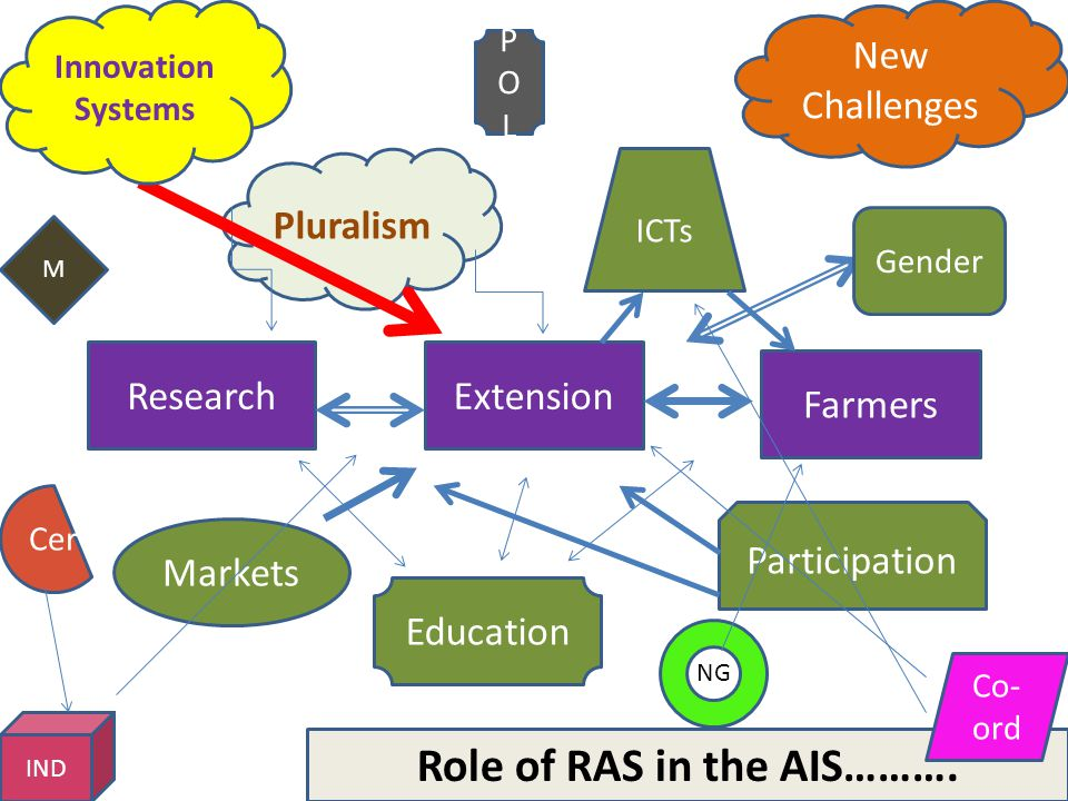ResearchExtension Farmers Markets Participation Gender ICTs Pluralism New Challenges Education Innovation Systems Role of RAS in the AIS………. M POLPOL
