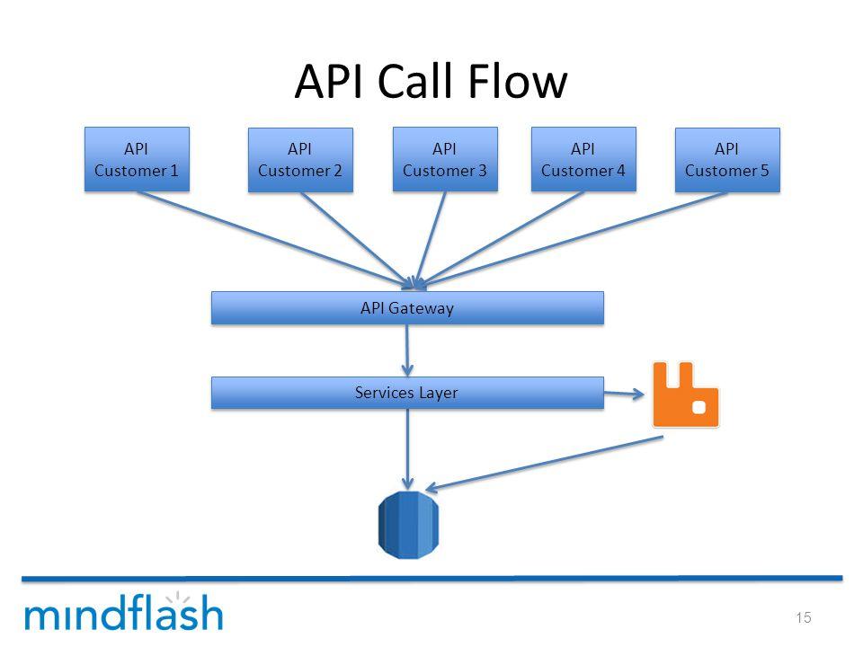 API Call Flow 15 API Customer 1 API Customer 2 API Customer 3 API Customer 4 API Customer 5 Services Layer API Gateway