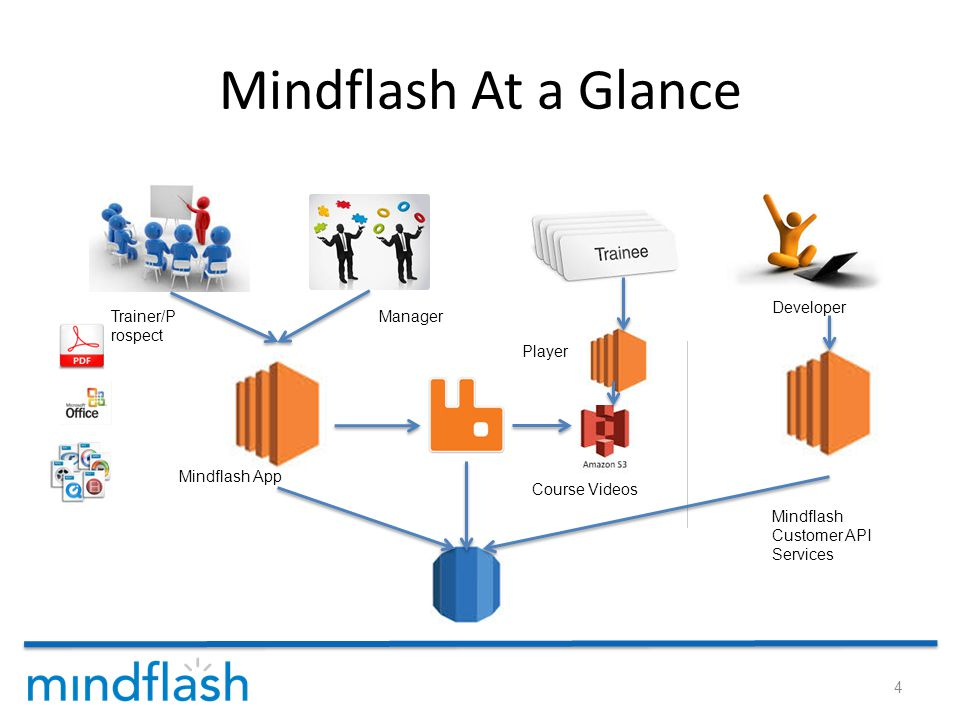 Mindflash At a Glance 4 Mindflash App Mindflash Customer API Services Course Videos Player Developer Manager Trainer/P rospect