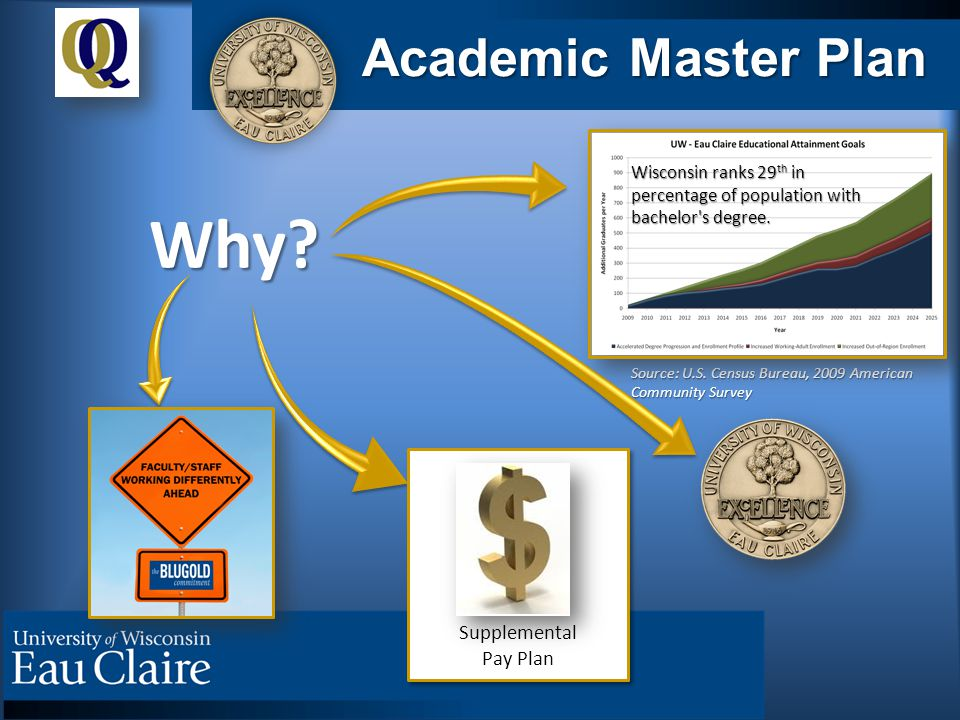 Academic Master Plan Why. Source: U.S.