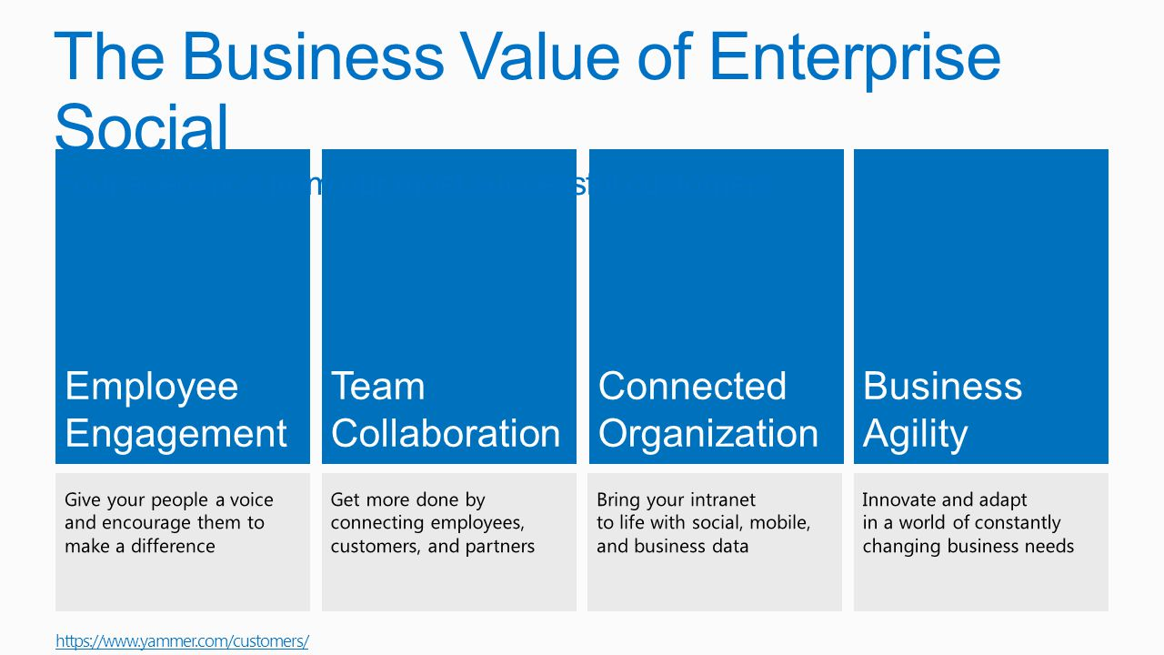 Employee Engagement Team Collaboration Connected Organization Business Agility