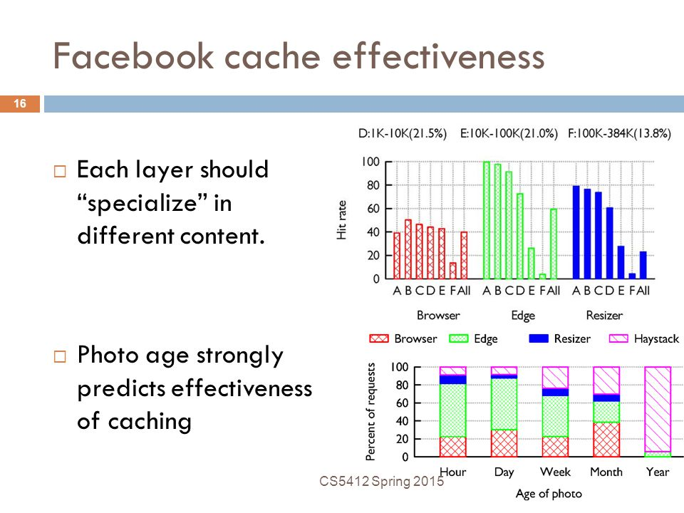 Facebook cache effectiveness  Each layer should specialize in different content.