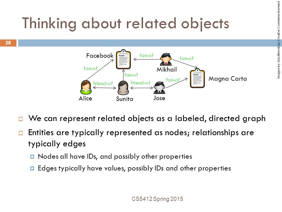 Thinking about related objects  We can represent related objects as a labeled, directed graph  Entities are typically represented as nodes; relationships are typically edges  Nodes all have IDs, and possibly other properties  Edges typically have values, possibly IDs and other properties CS5412 Spring 2015 28 fan-of friend-of fan-of Alice Sunita Jose Mikhail Magna Carta Facebook Images by Jojo Mendoza, Creative Commons licensed