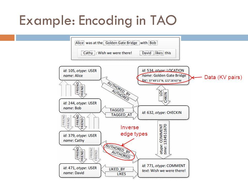 Example: Encoding in TAO 31CS5412 Spring 2015 Data (KV pairs) Inverse edge types