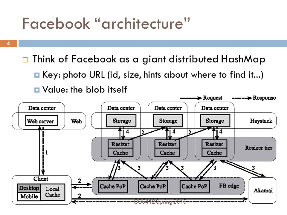 Facebook architecture  Think of Facebook as a giant distributed HashMap  Key: photo URL (id, size, hints about where to find it...)  Value: the blob itself CS5412 Spring 2015 4